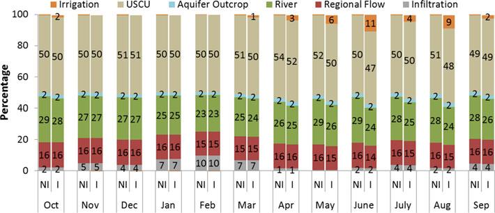 Effect of irrigation pumpage during drought on karst aquifer (image)